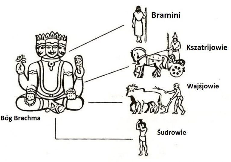 System kastowy w Indiach. Warny i kasty