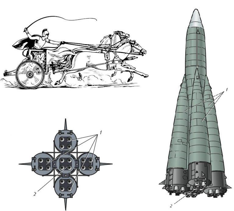 Jak szerokość d*py starożytnego rzymskiego konia wpływa na wydajność rakiet NASA