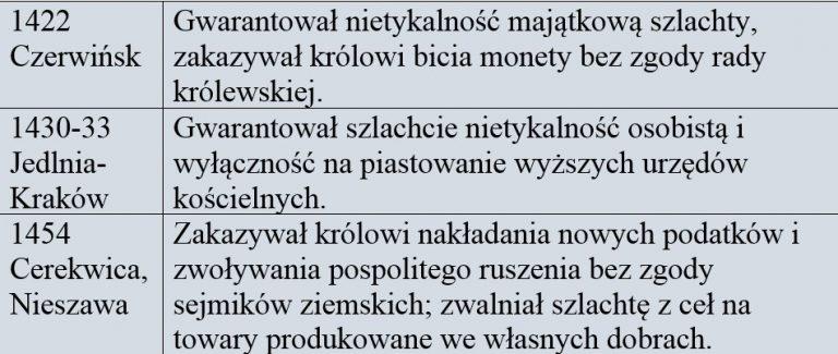 Rozwój przywilejów szlacheckich i wzrost znaczenia Polski państwie Polsko-Litewskim XV w.